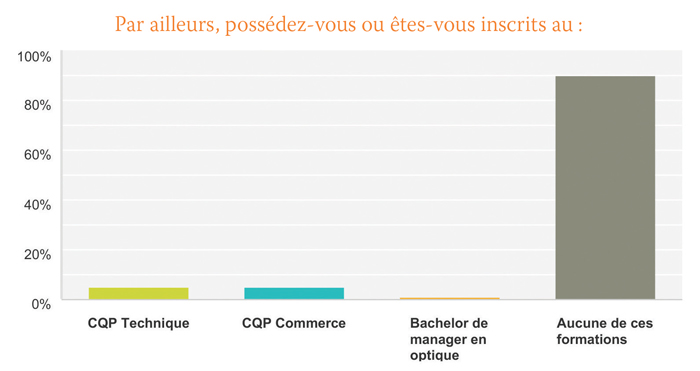 Graphique formation : CQP Technique, CQP Commerce, Bachelor de manager en optique …?