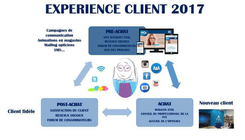 experience-client-Atol-2017